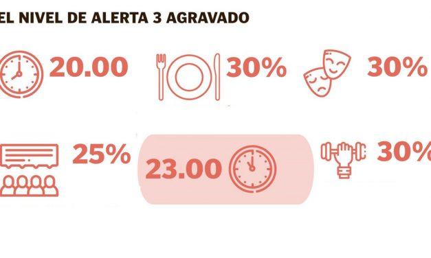 Aragón entra en nivel de alerta 3 agravado